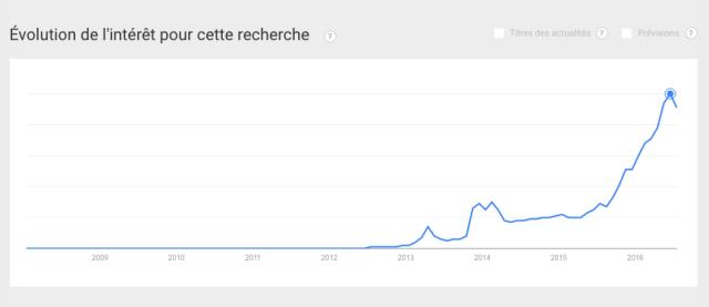 """Résultat des recherches sur le mot """"blockchain"""" dans Google trends"""